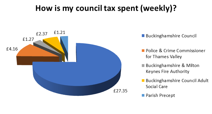 graph to show how council tax is divided among local authorities based on an average band D property: Buckinghamshire Council will receive £27.35, The Police & Crime Commissioner will receive £4.16, Bucks & MK Fire Authority receive £1.27, Buckinghamshire Council Adult Social Care receive £2.37 and Parish Precepts receive £1.21.